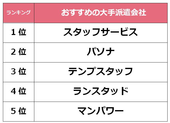 京都 大手派遣会社