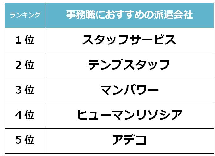 京都 事務職派遣会社