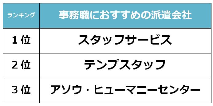 福岡 事務職派遣会社