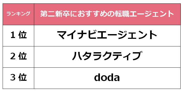 福岡 第二新卒転職エージェント