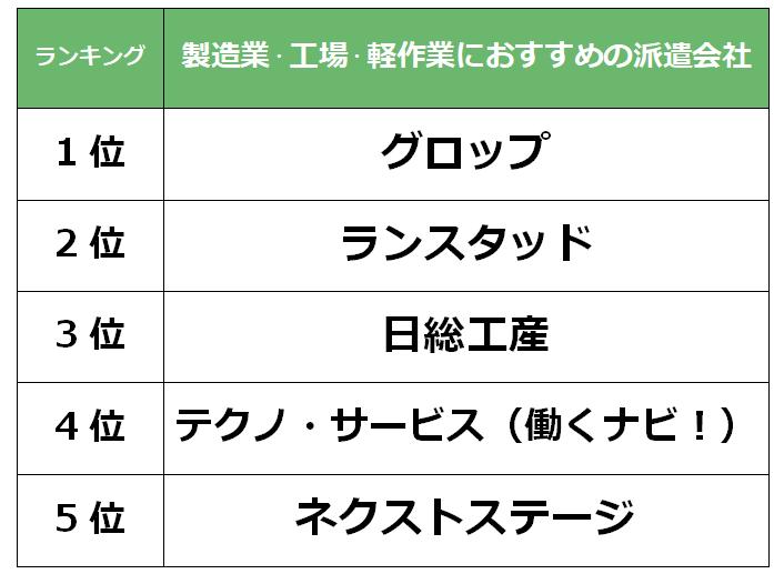 京都 製造業派遣会社