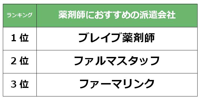 名古屋 薬剤師