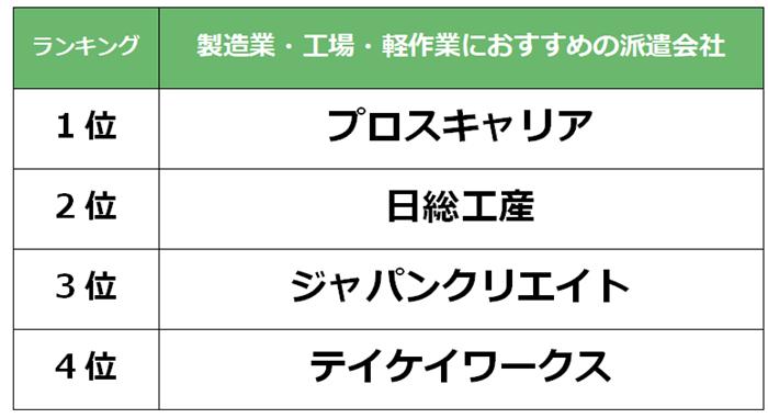 藤沢 製造業派遣会社