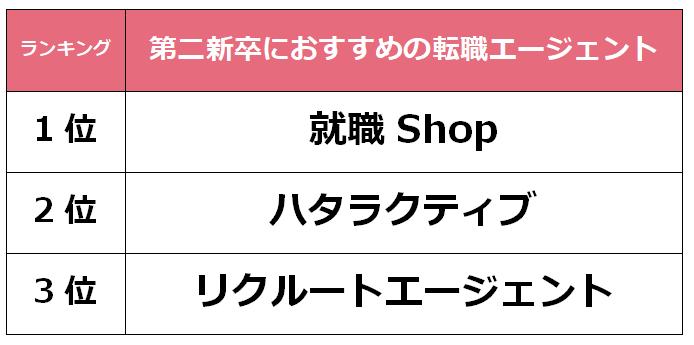 埼玉 第二新卒転職エージェント