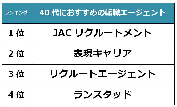 京都 40代転職エージェント