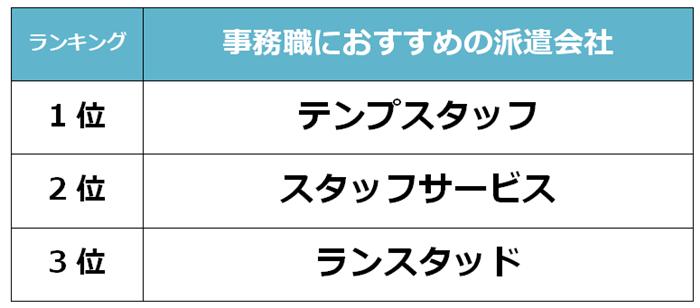成田 事務職派遣会社