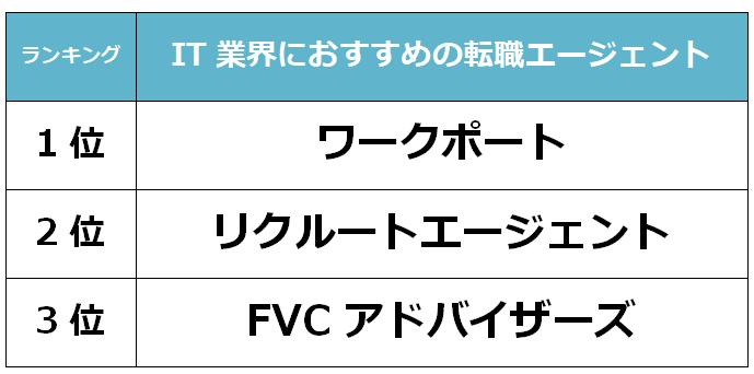 京都 IT転職エージェント