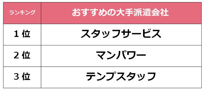 上野 大手派遣会社