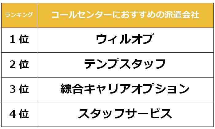 名古屋 コールセンター派遣会社
