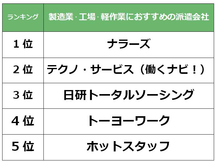 奈良 製造業派遣会社