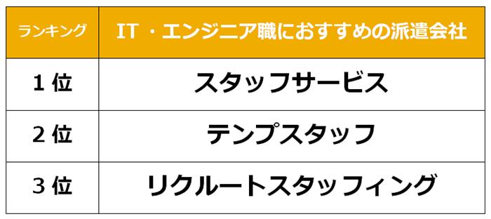 川崎 IT派遣会社