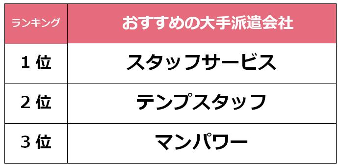 静岡 大手派遣会社