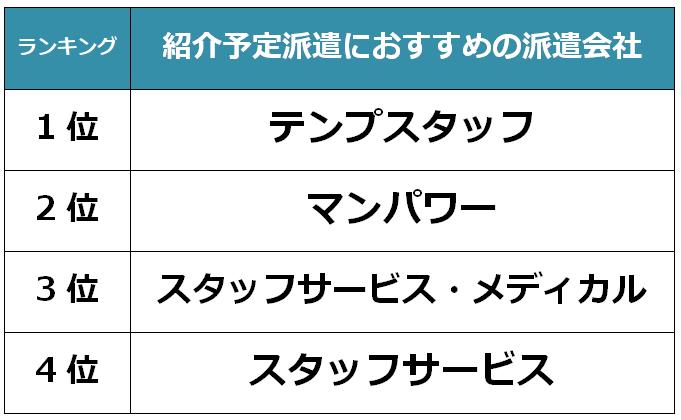 名古屋 紹介予定派遣キャプチャ