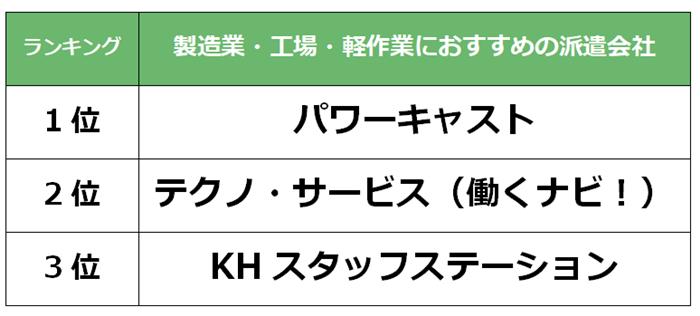 堺市 製造業派遣会社