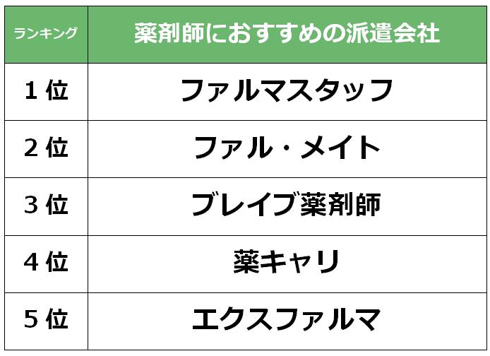 大阪おすすめ 薬剤師派遣会社