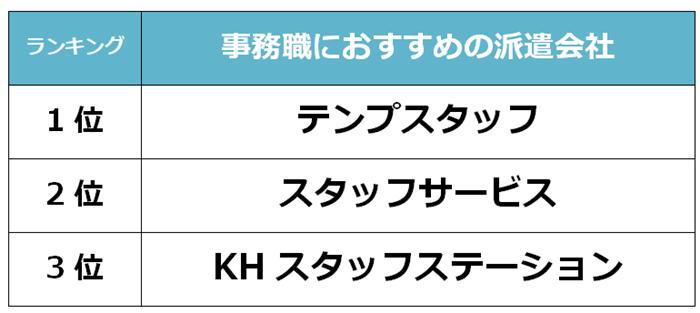 堺市 事務職派遣会社