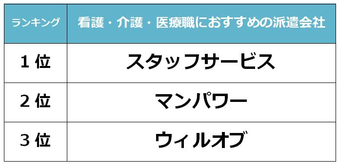 宮崎 看護派遣会社
