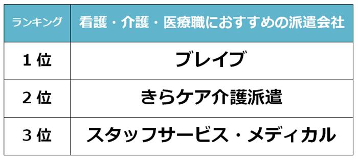 上野 看護派遣会社