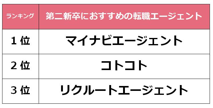 京都 第二新卒転職エージェント