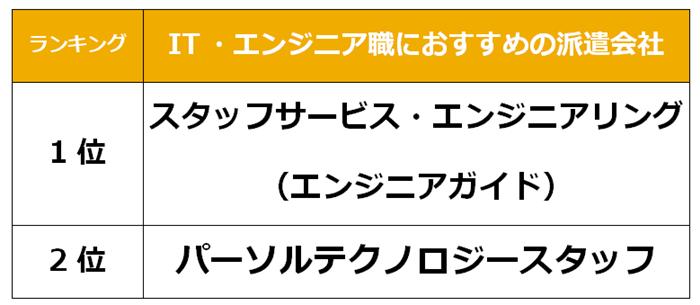 豊田市 IT派遣会社