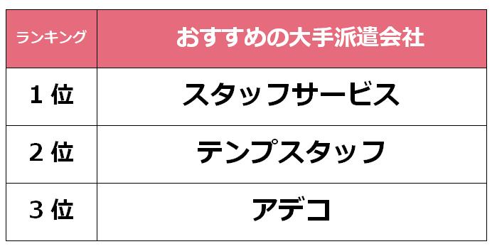 金沢 大手派遣会社