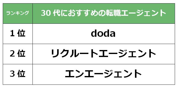 東京 30代転職エージェント