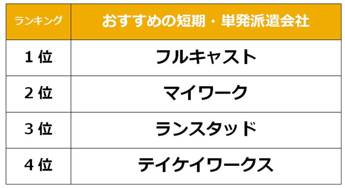 川崎 短期派遣会社
