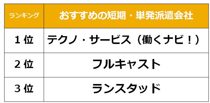 栃木 短期派遣会社