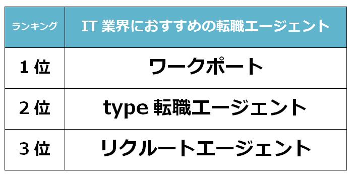 埼玉 IT転職エージェント