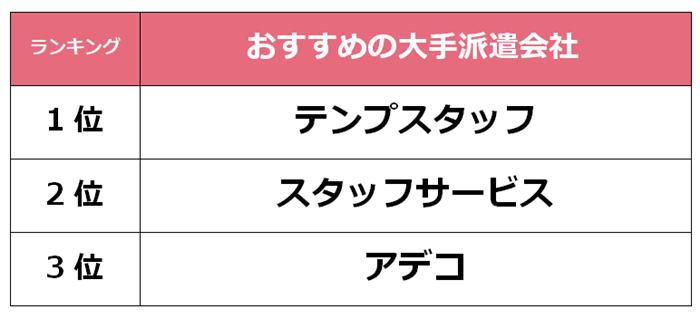 藤沢 大手派遣会社