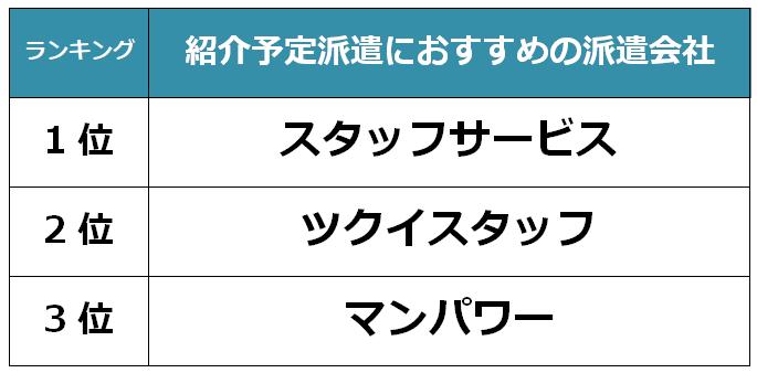 山形 紹介予定派遣会社
