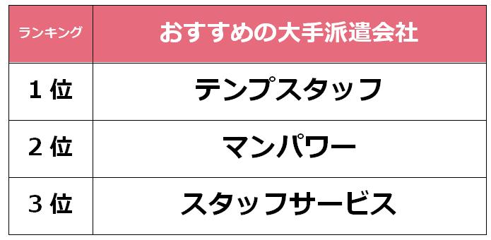 大阪おすすめ 大手派遣会社