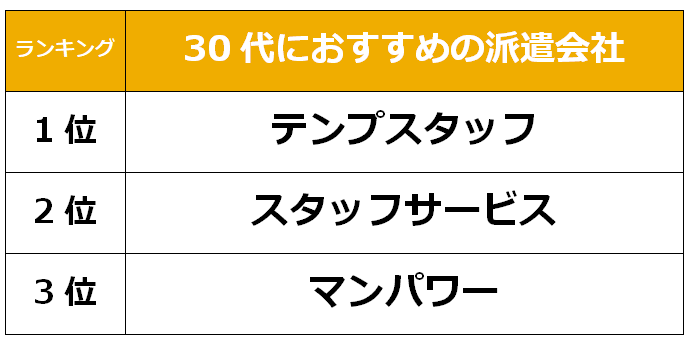 名古屋 30代派遣会社