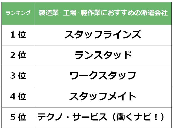 宮崎 製造業派遣会社