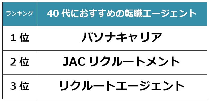東京 40代転職エージェント