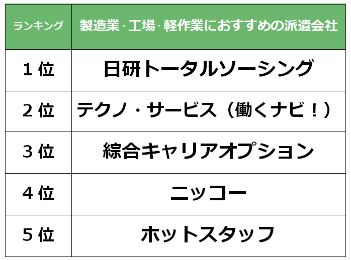 名古屋 製造業