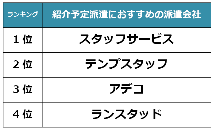 栃木 紹介予定派遣会社