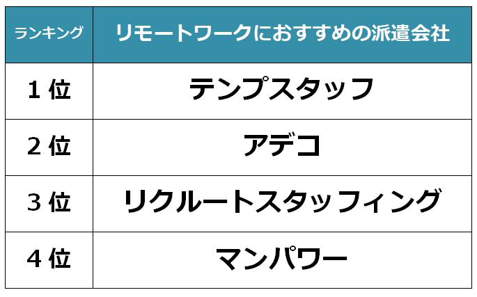 名古屋 リモートワークキャプチャ