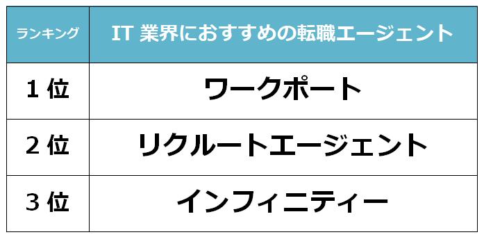 名古屋 IT転職エージェント
