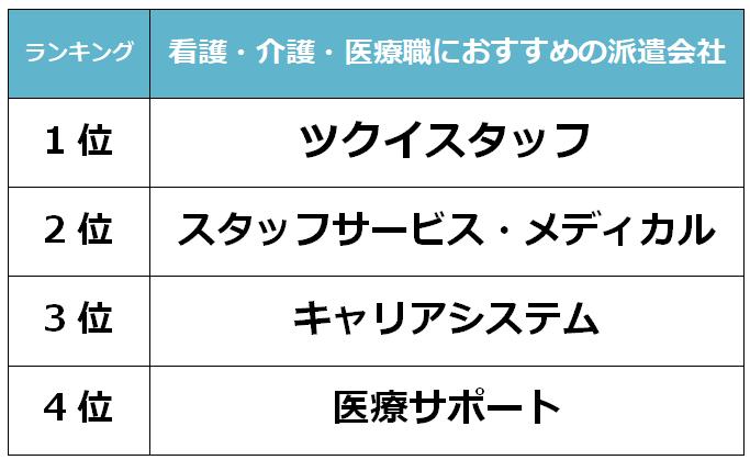 金沢 看護派遣会社