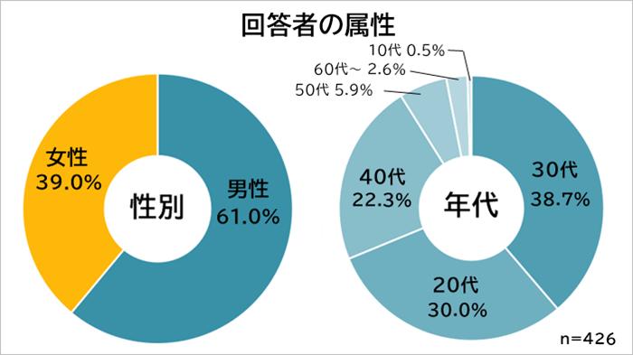 手取り25万円 属性 (1)