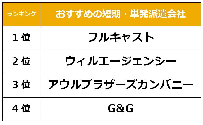 金沢 短期派遣会社