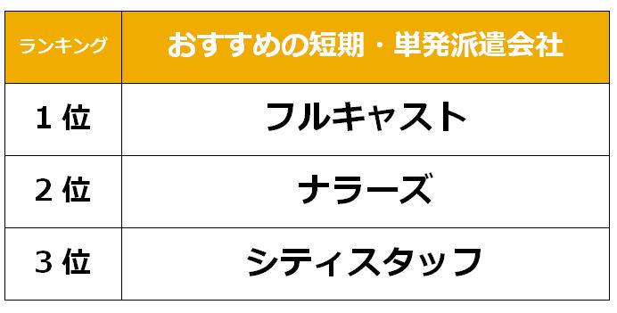 奈良 短期単発派遣会社
