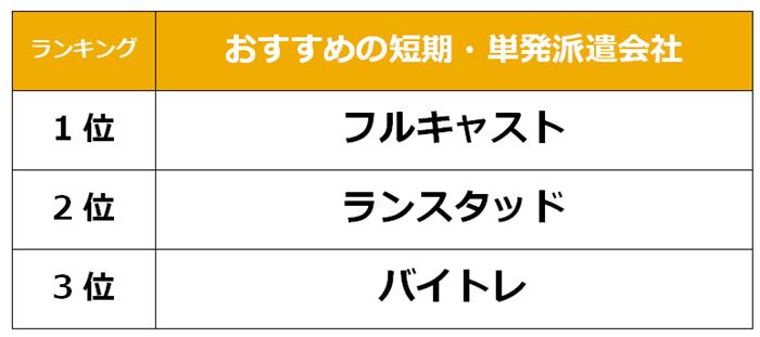 藤沢 短期派遣会社