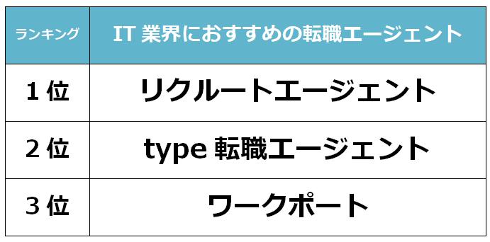 大阪 IT転職エージェント
