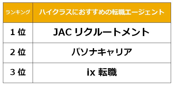 大阪 ハイクラス転職エージェント