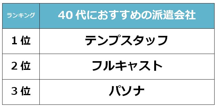 名古屋 40代派遣会社