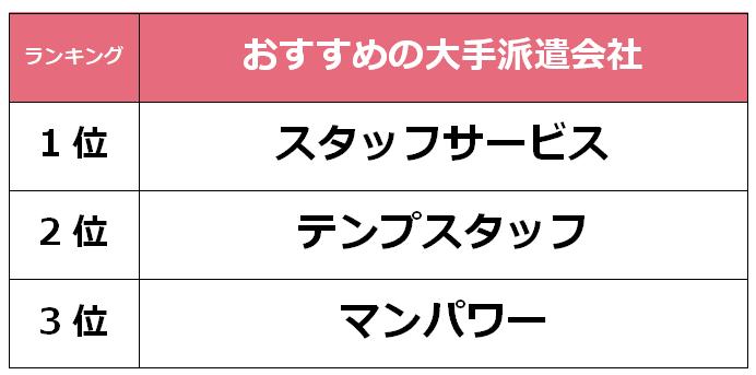 福岡 大手派遣会社