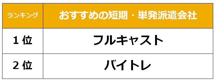 静岡 短期派遣会社
