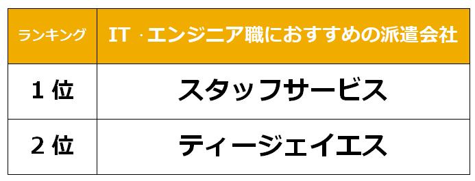 静岡 IT派遣会社